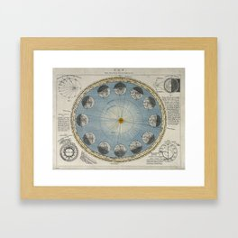Engraving after Langley - The Annual Progression of the Earth around the Sun Framed Art Print