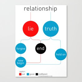 Relationship infographic Canvas Print