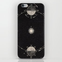 Sun and Moon Phase Diagram iPhone Skin