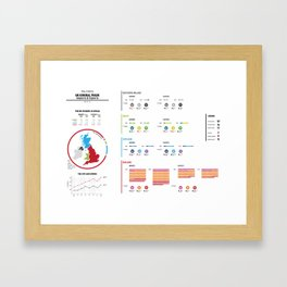UK General Trade Infographic Framed Art Print