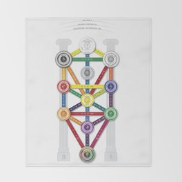 Tree of Life - Kabbalah Throw Blanket