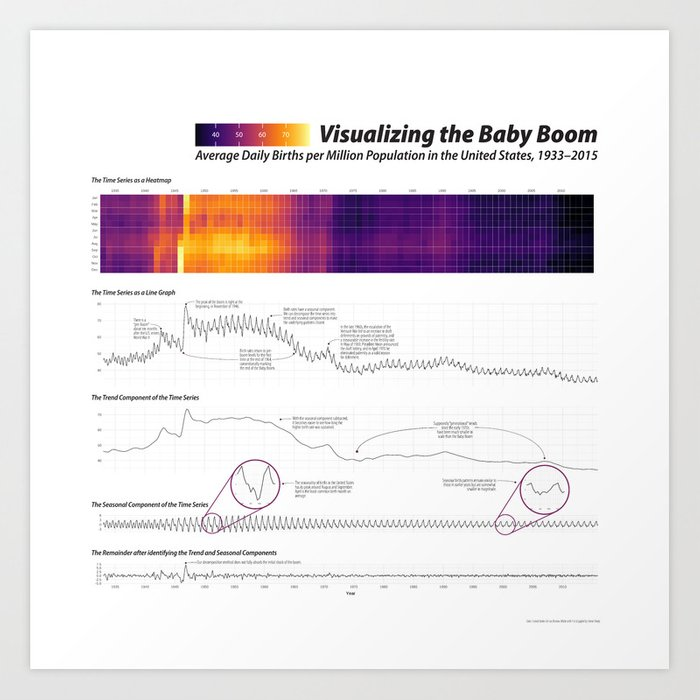 Visualizing the Baby Boom Time Series Art Print