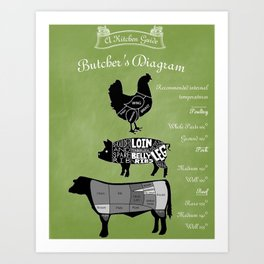 Butcher Diagram Farmhouse Decor - Green Art Print