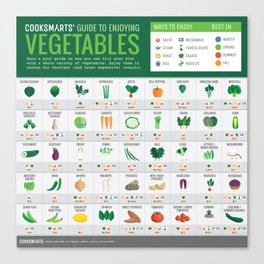 Cook Smarts' Guide to Enjoying Vegetables Canvas Print