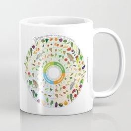 Georgia Seasonal Local Food Calendar Coffee Mug