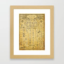DEATH CHART Framed Art Print