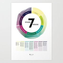 7 Stages of Design Art Print