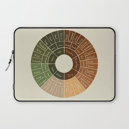 Coffee Flavor Wheel Laptop Sleeve