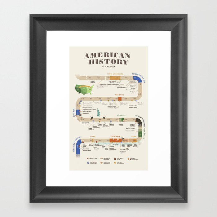 American History Poster Timeline Gerahmter Kunstdruck