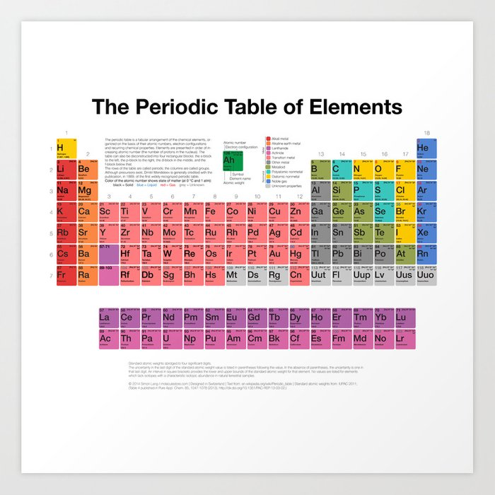 The Periodic Table Of Elements Art Print By Moleculestore Society6