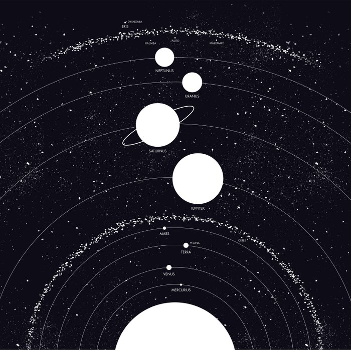 Stellarum Ordo Solaris: A map of our Solar system Comforters by ...