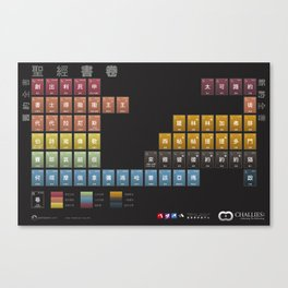 Periodic Table of the Bible in Chinese Canvas Print