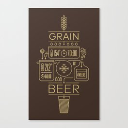 Beer Brewing Explained Canvas Print