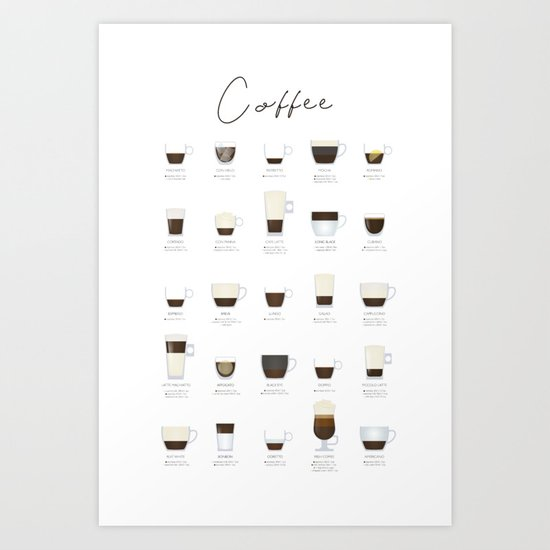 Coffee Types by muharko