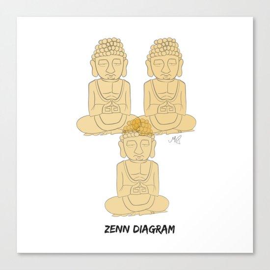 Zen Diagram Canvas Print