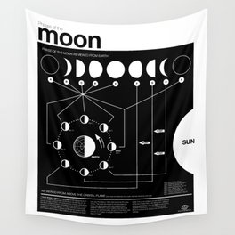 Phases of the Moon infographic Wall Tapestry