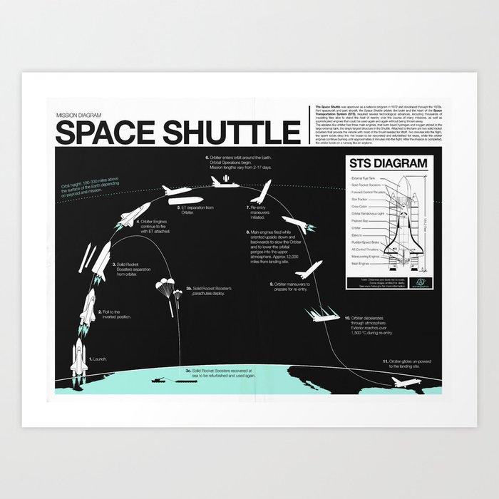 Space Shuttle Mission Diagram Art Print By Nicholasacewiinikka