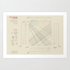 Further education = Longer life (Visual Data 05) Art Print