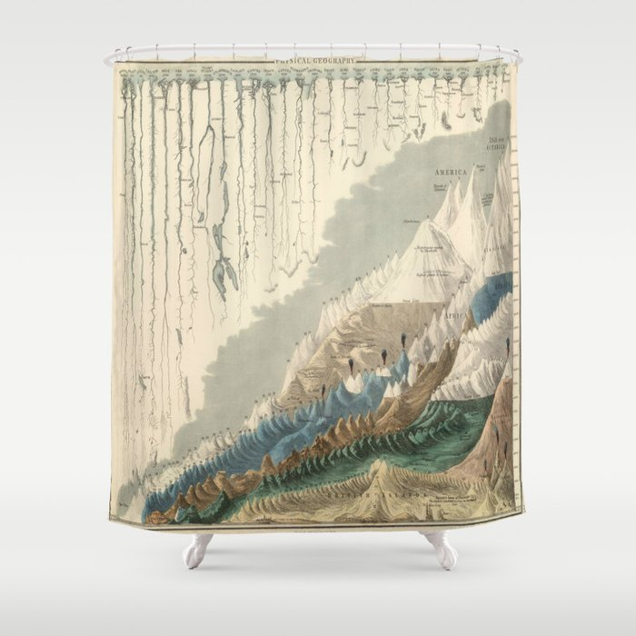 1854 Comparative Lengths Of Rivers And Heights Mountains Shower Curtain