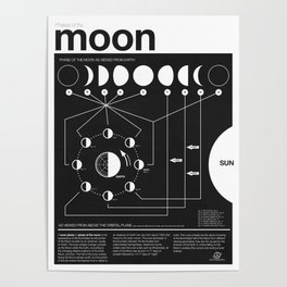 Phases of the Moon infographic Poster