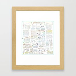 An Introduction to Woolhandling Framed Art Print
