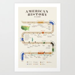 American History Poster Timeline Art Print