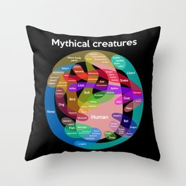 Epic Mythical Creatures Chart Throw Pillow