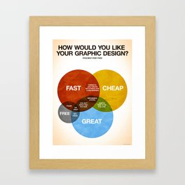 How Would You Like Your Graphic Design? Framed Art Print
