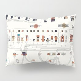 Coffee Periodic Table Chart Pillow Sham