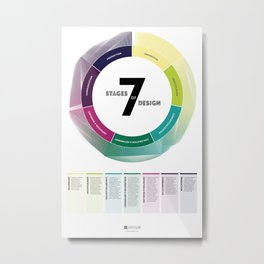7 Stages of Design Metal Print