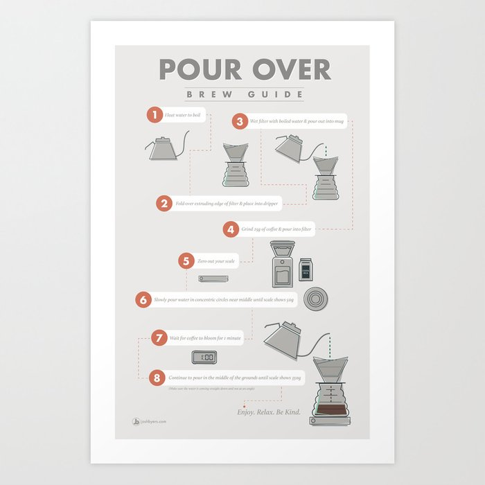 Pour Over Coffee Brew Guide Art Print
