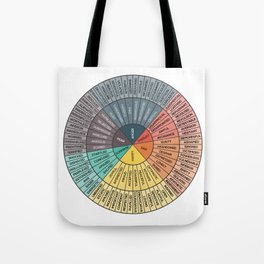 Wheel Of Emotions Tote Bag