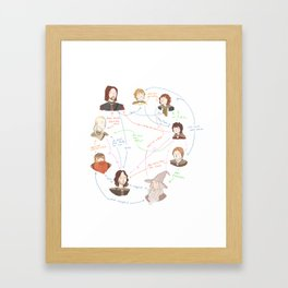 Fellowship Relationship Chart Framed Art Print