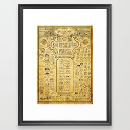 DEATH CHART Framed Art Print