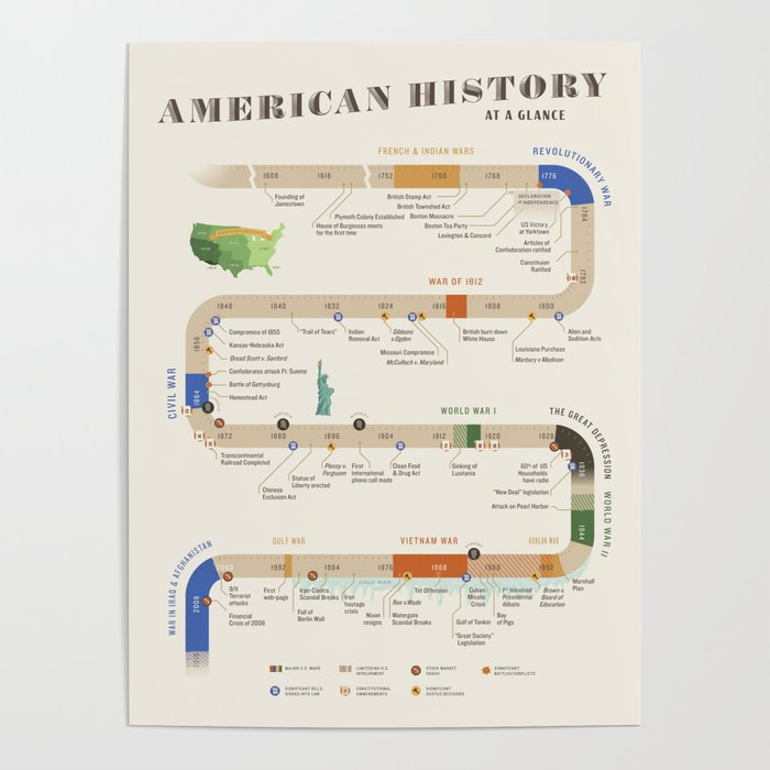 American History Poster Timeline Poster