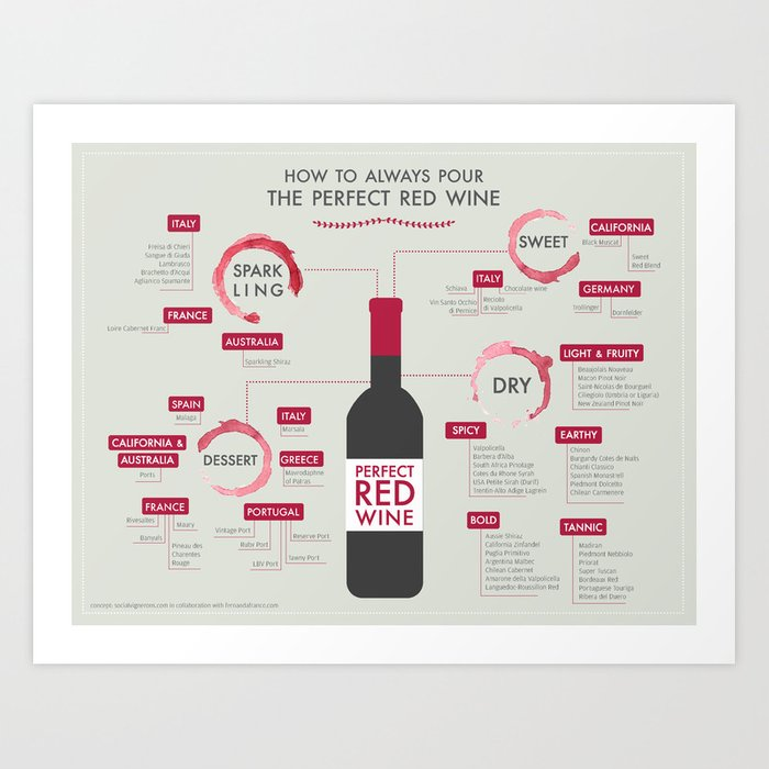 How to Always Pour the Perfect Red Wine? Art Print