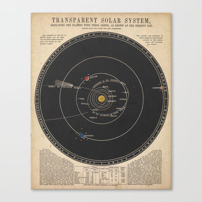 Solar System Leinwanddruck