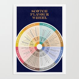 Scotch Flavour Wheel Poster