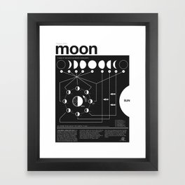 Phases of the Moon infographic Framed Art Print