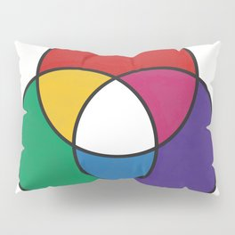 Matthew Luckiesh: The Additive Method of Mixing Colors (1921), re-make, interpretation Pillow Sham