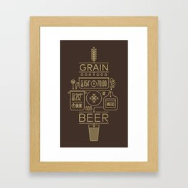 Beer Brewing Explained Framed Art Print