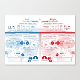 Left vs Right (US Version) Canvas Print