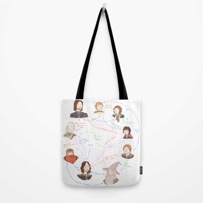 Fellowship Relationship Chart Tote Bag