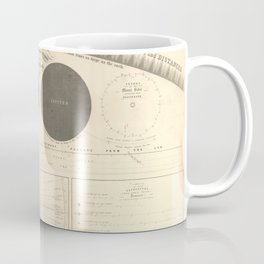 A Plan of the Solar System exhibiting its relative Magnitudes and Distances (1856) Coffee Mug