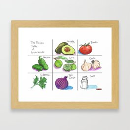 The Periodic Table of Guacamole Framed Art Print