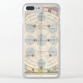 Keller's Harmonia Macrocosmica - Orbit and Motion of the Moon 1661 Clear iPhone Case