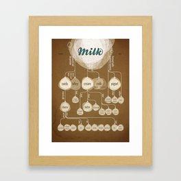 The Secret Lives of Milk Framed Art Print