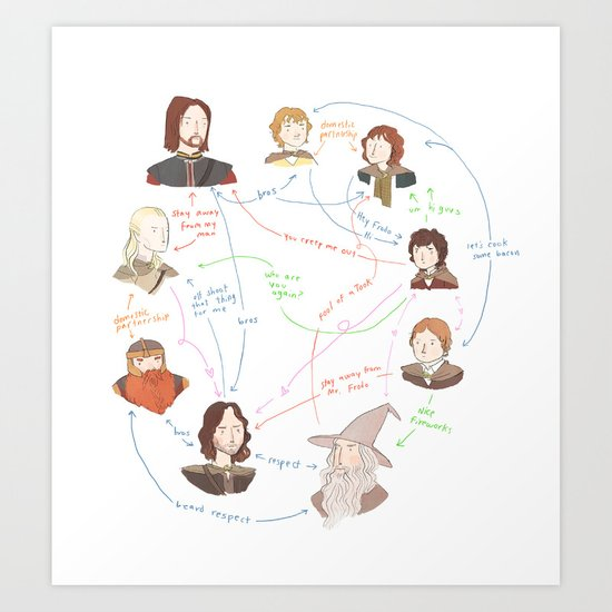 Fellowship Relationship Chart Art Print