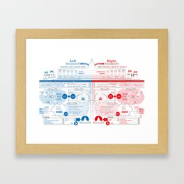 Left vs Right (US Version) Framed Art Print