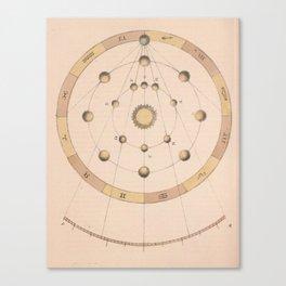 Antique Astrology Diagram Canvas Print